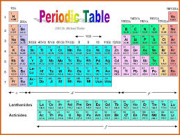 N Periodic Table Periodic Table With Labels Apa Examples