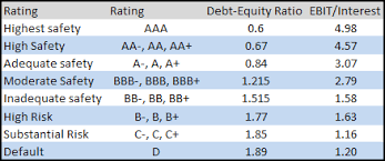 Credit Ratings Table by Synthetic Credit Rating Of Indian Companies Prof Mohanty