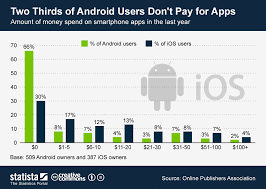 android users chart two thirds of android users don t pay for apps statista