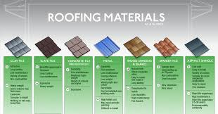 Tile Roofing Materials How Does Each Roofing Material Last In Central Florida