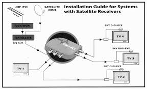 wiring diagram sky tv aerial wiring diagram th id oip ldwesdq