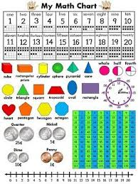 the 25 best math charts ideas on pinterest symbol name in maths