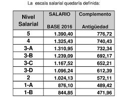 escala salarial vidrio 2016 resolución de 13 de agosto de 2015 de la delegación territorial de