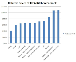 ikea kitchen cabinets prices here s how to understand ikea s cabinet system cabinet price ikea