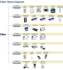 what is clipsal c bus home automation clever home automation