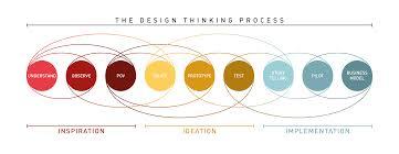 design thinking essential problem solving 101 it u0027s more than