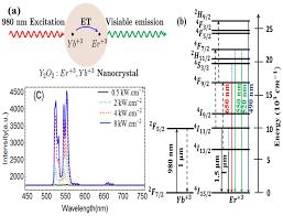 osa high resolution fluorescence bio imaging upconversion