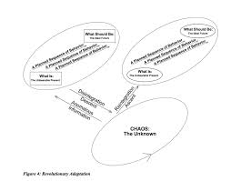 Map Of The Problematique The Abstraction Of Jordan Peterson U2013 The Abs Tract Organization