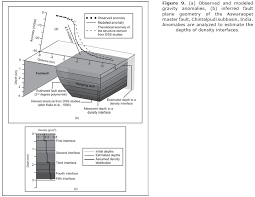 depth and table estimation of multiple density depth parameters from gravity