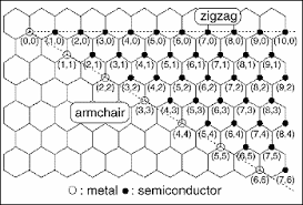 Zigzag Armchair Carbon Nanotubes Structure Naming And Properties Of Carbon