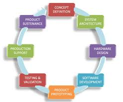concept design definition product design services mistral embedded product design services