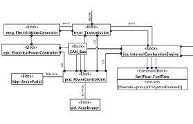 trsm floor plan mbse business process bpmn tom sawyer software