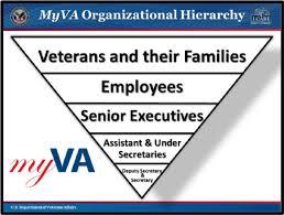 Va National Service Desk by Myva Transformation Update Office Of Public Affairs