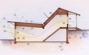 berm house living radius