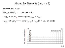 N Periodic Table Periodic Table