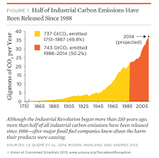 five reasons to pass the climate science truth and accountability