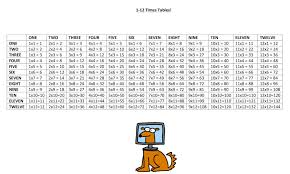worksheet times tables worksheets to print wosenly free worksheet