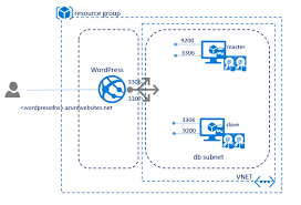 wordpress on azure simplified through azure resource manager