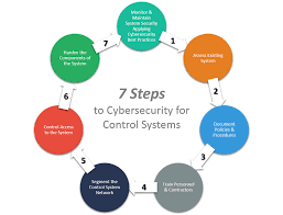 news cyber security for industrial control systems shrader