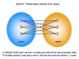 Joining Tables In Sql Cross Join Vs Inner Join In Sql Server 2008 Stack Overflow