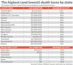 least expensive state to live in here are the 20 most expensive places in america to die marketwatch