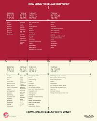 how long to cellar wine infographic