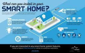 smart home systems what could your smart home installation include 5 star