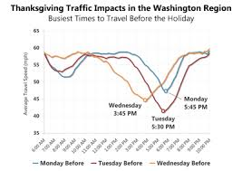 researchers identify busiest times roadways for thanksgiving week