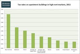 average cost of a 1 bedroom apartment average cost of utilities for a 1 bedroom apartment www