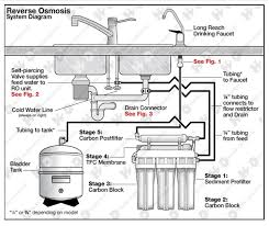 Watts Reverse Osmosis Faucet 5 Stage 50 Gpd Reverse Osmosis System Model W 525