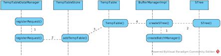 Create Temporary Table Kylin Soong Blog