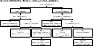 Naming Chemical Formulas Worksheet Professor Leland U0027s Chemistry Classes