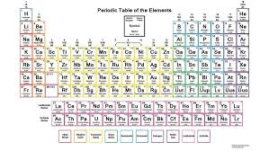 periodic table puzzle worksheet answers best of periodic table puzzle answer periodik tabel