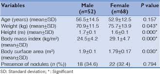 ultrasound machine comparison table comparative ultrasound evaluation of thyroid nodule incidence among