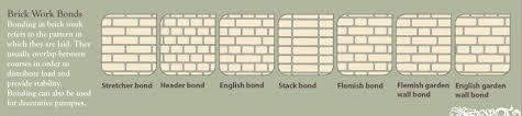 brickgame brickword bonds mortar apperance protection