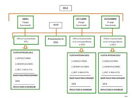 pagos a cuenta y retenciones del impuesto a la renta por pagos fraccionados del impuesto de sociedades modelo 202