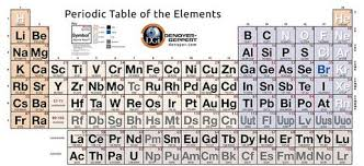 periodic table poster large 96x42 inch simplified periodic table of elements poster by denoyer