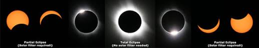 Movie About People Going Blind A Solar Eclipse Can Blind You Read This Before Looking At The Sun