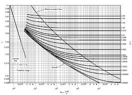 pipe friction loss table hydraulic losses in pipes