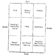 Home Plan Design According To Vastu Shastra Vastu Sastra Engineers Memo