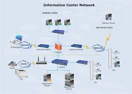 logical layout of network logical network diagrams free logical network software with