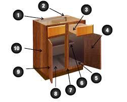 kitchen cabinet diagram diagram of kitchen cabinet parts faceyourkitchen com