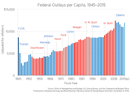 Fiscal Year 2014 National Debt The Rise In Per Capita Federal Spending Mercatus Center