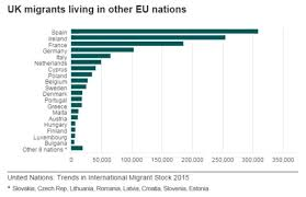 reality check how many eu nationals live in the uk news