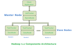 Mongodb Map Reduce Hadoop 1 X Architecture Major Components And How Hdfs And