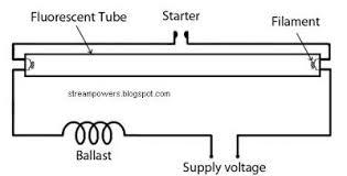 identify diagram simple fluorescent light wiring diagram tube