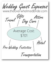Wedding Planner Cost Wedding Blog Planning Resources The Overwhelmed Bride Wedding