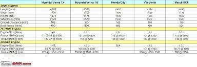 hyundai accent variants hyundai verna test drive review team bhp