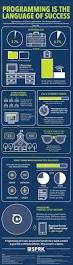 programming is the language of success infographic infographic