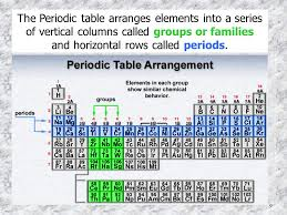 why is the periodic table called periodic 1 the periodic table and trends of the elements by diane lunaburg